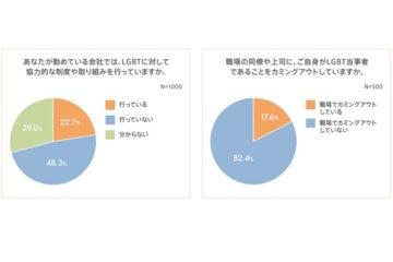 LGBTの就業環境の実態調査 ー auじぶん銀行